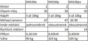 míchačka masa Talsa MIX30